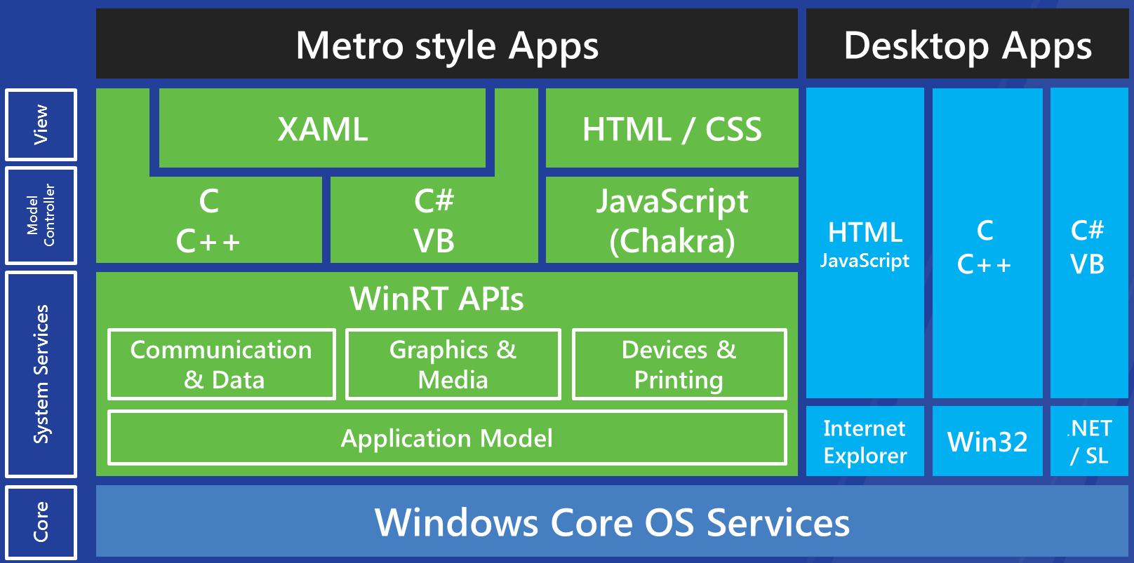 Windows 8 Для Java